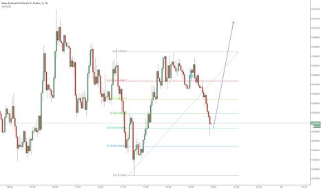 NZDUSD: 0.618 Fibonacci Trade