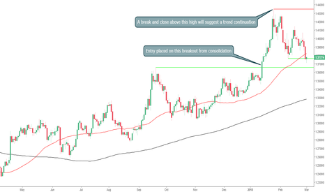 GBPUSD: Will Support Hold Strong on The GBPUSD?