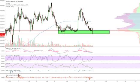 XMRBTC: Moonero; Just market buy XMR!