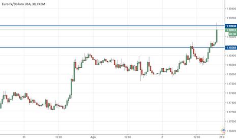 EURUSD: eur/usd trading update