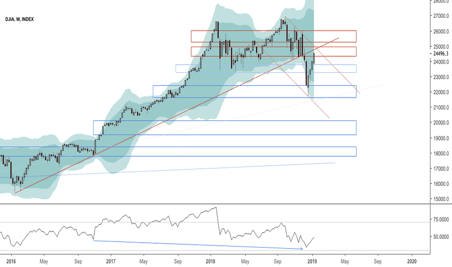 DJI: UPD: $DJIA at confluence resistance area