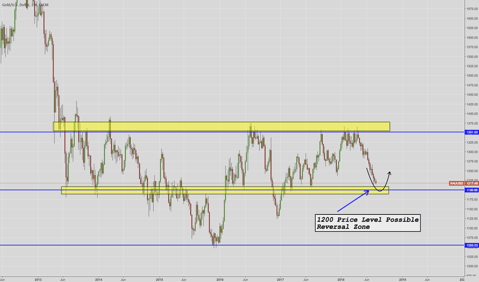XAUUSD: XAUUSD Possible Trade Setup