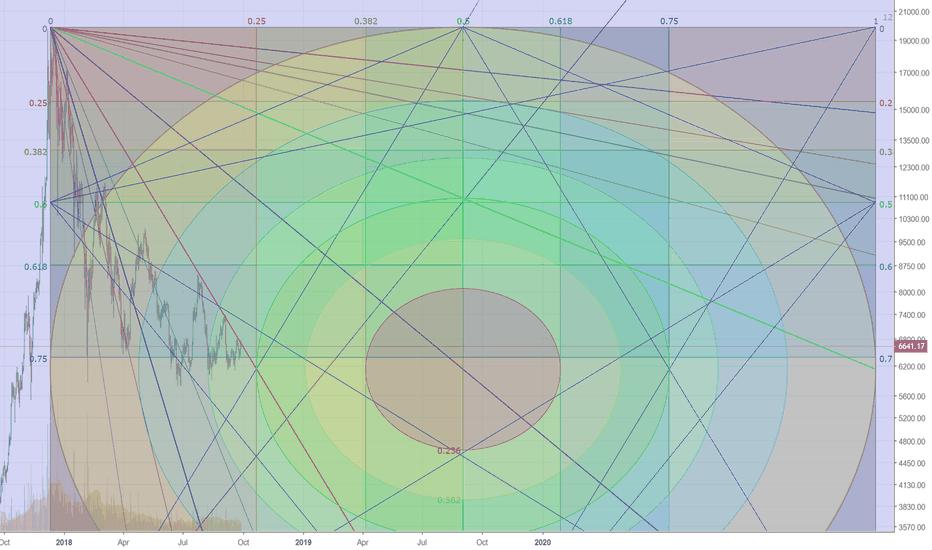 BTCUSD: Gann Square (set on weekly - 180) log scale