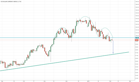 DXY: DX short