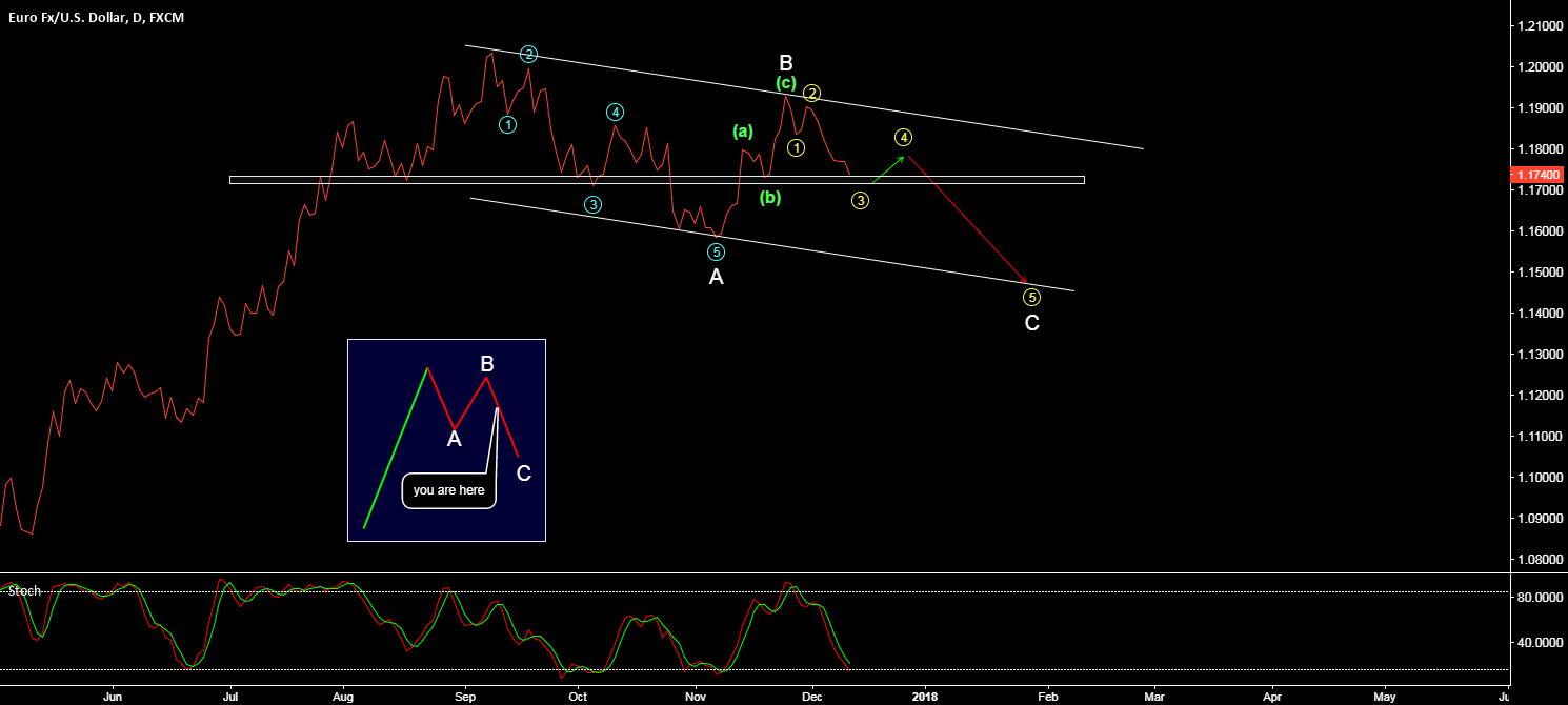 EUR/USD - IN A ZIG-ZAG -> FURTHER DOWNSIDE