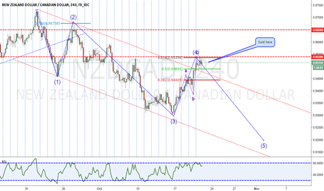 NZDCAD: NZDCAD Bearish Opportunity