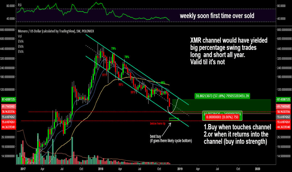 XMRUSD: XMR a great swing trade or a melt faces investment entry