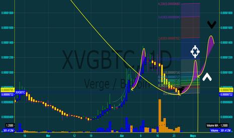 XVGBTC: Posible tendencia alcista de XVG/BTC (MedioPlazo)