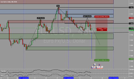 EURUSD: Shorting opportunity IF the pattern completed