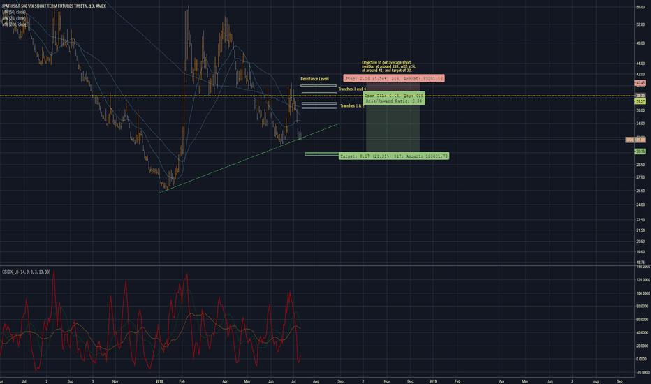 VXX: VXX: Preparation for short trade #4