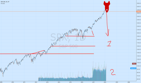SPX: To the buttom