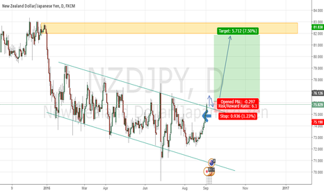 NZDJPY: NZDJPY Entry next week. :D