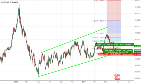 USDCAD: USDCAD : A retracement is possible inside an ascending channel