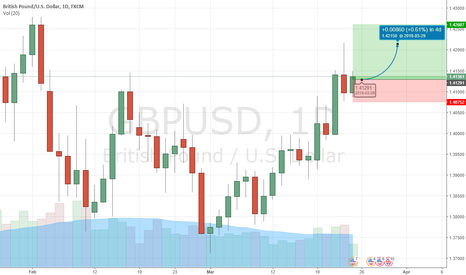 GBPUSD: GBPUSD Speculation - Long trade I have taken