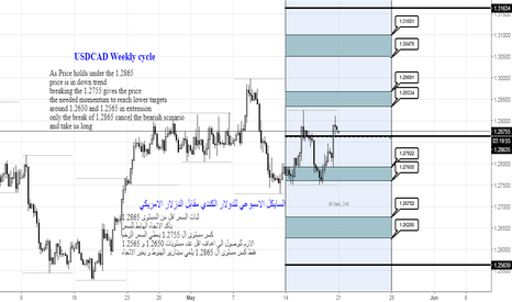 USDCAD: USDCAD Weekly Cycle