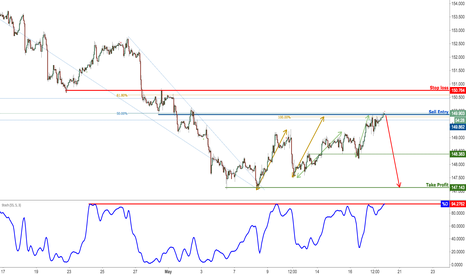 GBPJPY: GBPJPY Setting Up Nicely For A Plunge