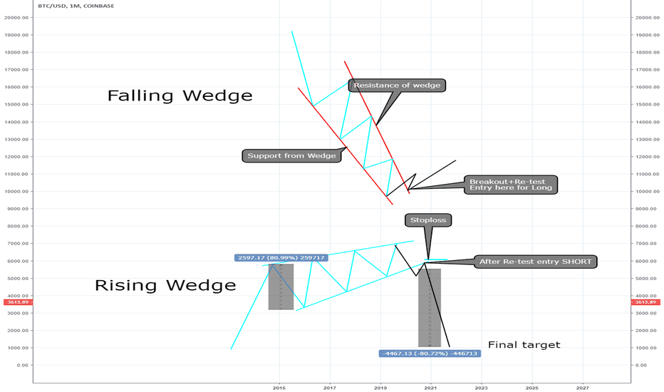 BTCUSD: Falling and Rising Wedges