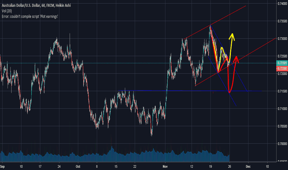 AUDUSD: two possible senarious for aud usd waiting for bullish