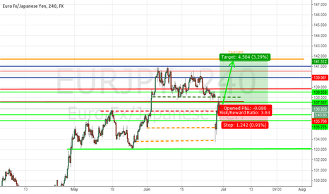 EURJPY: Another Target: Untested Resistance