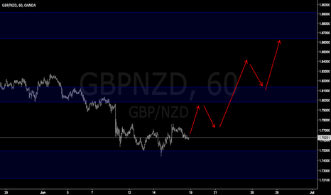 GBPNZD: GBPNZD easy trade