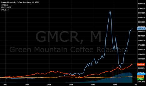 GMCR: SBUX Vs. GMCR