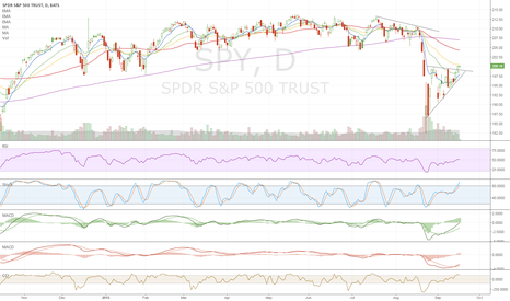 SPY: Rising wedge on declining volume and below a declining 200MA..