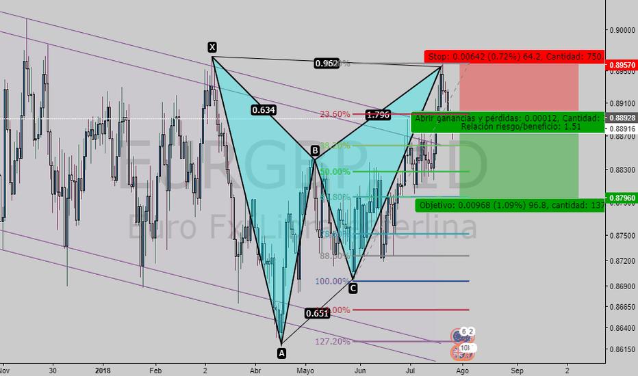 EURGBP: EUR/GBP Sell Market Bearish Gartley