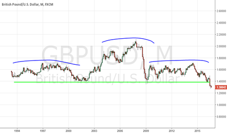 GBPUSD: GBPUSD Multi Year Head and Shoulders