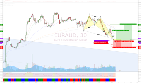 EURAUD: Bearish Crab opportunity @ EURAUD