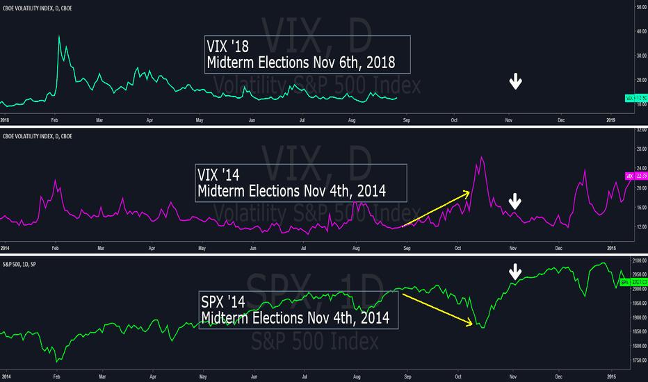 VIX: $VIX $SPX Midterm Election 2014 vs 2018