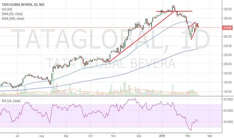 TATAGLOBAL: Tata Global - May correct further