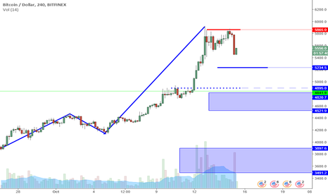 BTCUSD: BTCUSD Perspective And Levels: Double Top Appears.