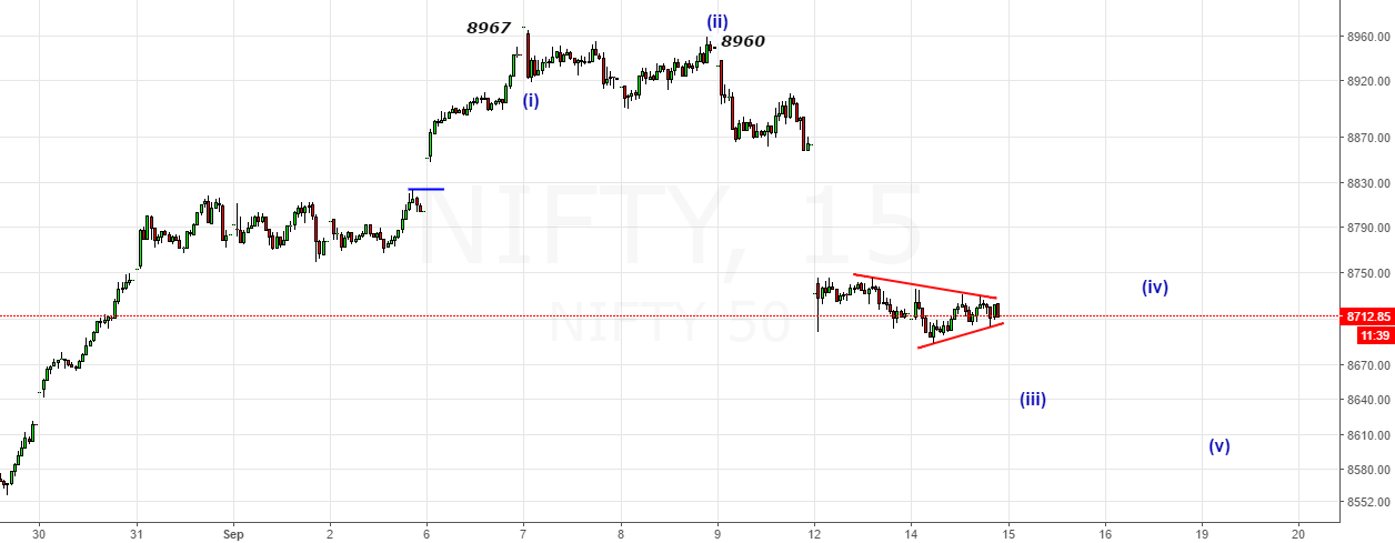 Nifty- Looking for a thrust downside below 8704 to 8655-8660