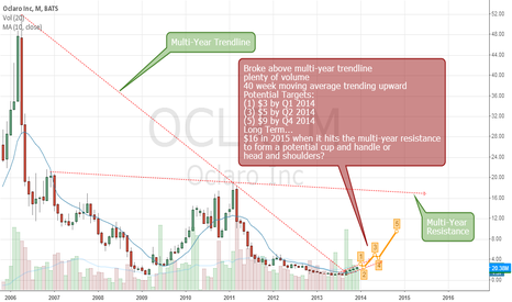 OCLR: OCLR Breakout from Multi-Year downtrend