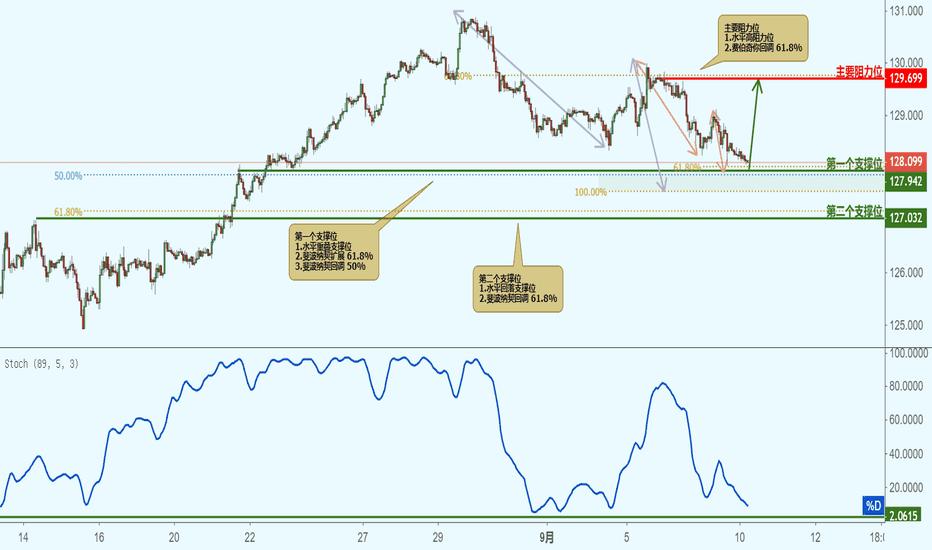 EURJPY: EURJPY 欧元兑日元(1小时图)-接近支撑位,反弹上涨!