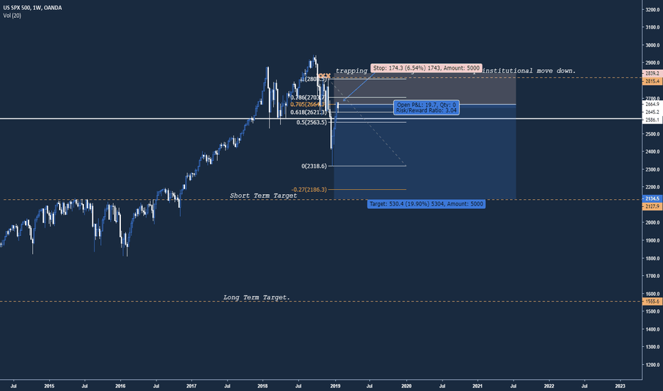 SPX500USD: S&P 500 - Sharp Fall, Distribution, Trapped Retail Traders