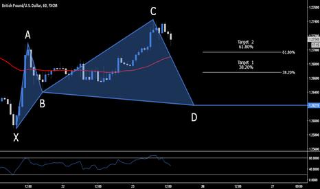 GBPUSD: GBP.USD > Long Opportunity > 1.2621