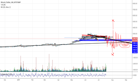 BTCUSD: bitcoin will be  above $5000 but the more volume the worst.