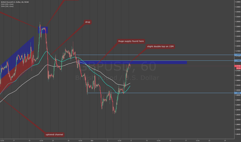 GBPUSD: seeing a possible top