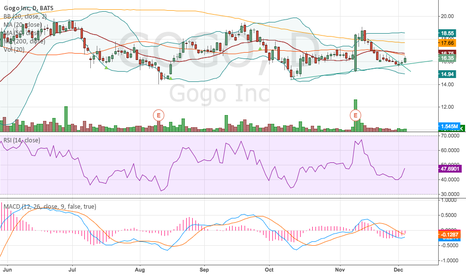 GOGO: GOGO getting interesting here.
