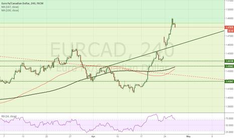 EURCAD: SELL EUR/CAD at market 1.4807