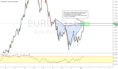 EURUSD: EURUSD _ Cypher Completion