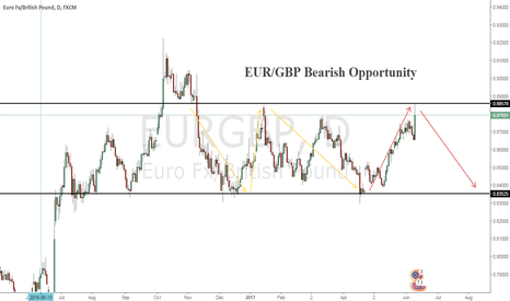 EURGBP: EUR/GBP BEARISH OPPORTUNITY