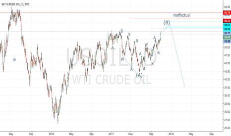 USOIL: USOIL daily chart wave count