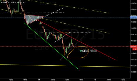 EURUSD: EURUSD short scenario...