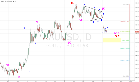 XAUUSD: GOLD one more drop ...