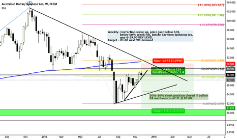 AUDJPY: ***AUDJPY SHORT SET UP*** 29 NOV Target 81.00