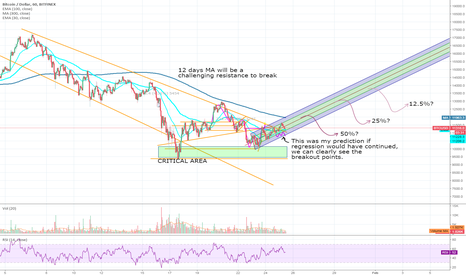 BTCUSD: Bitcoin exited recession, time for very careful longs