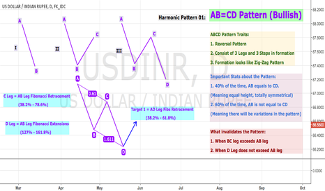 USDINR: Educational 05: AB=CD Pattern