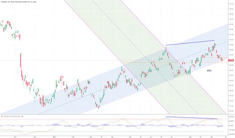 TLT: Risk - Trend Break?